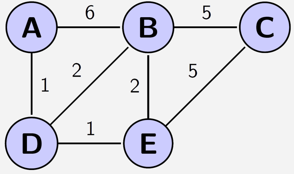 A graph showing several nodes and paths to demonstrate Dijkstra's Algorithm